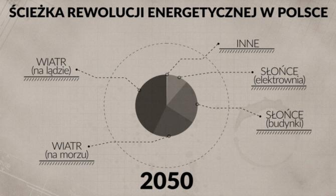 energia z wiatru rewolucja energetyczna 2050