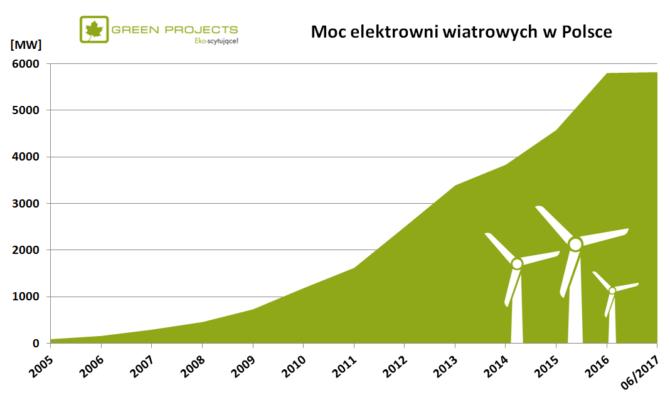 moc elektrowni wiatrowych w polsce