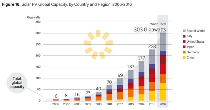 energia ze słońca moc zainstalowana pv 2016
