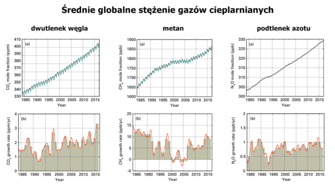 zmiany klimatyczne gazy cieplarniane
