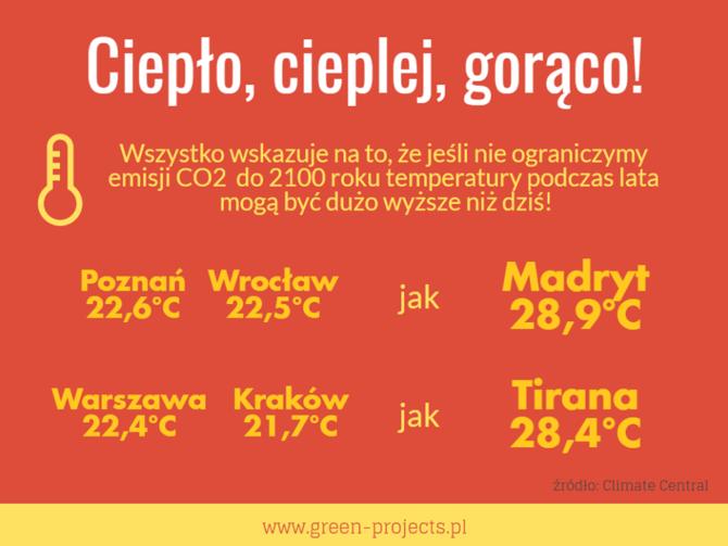 zmiany klimatyczne temperatury miasta
