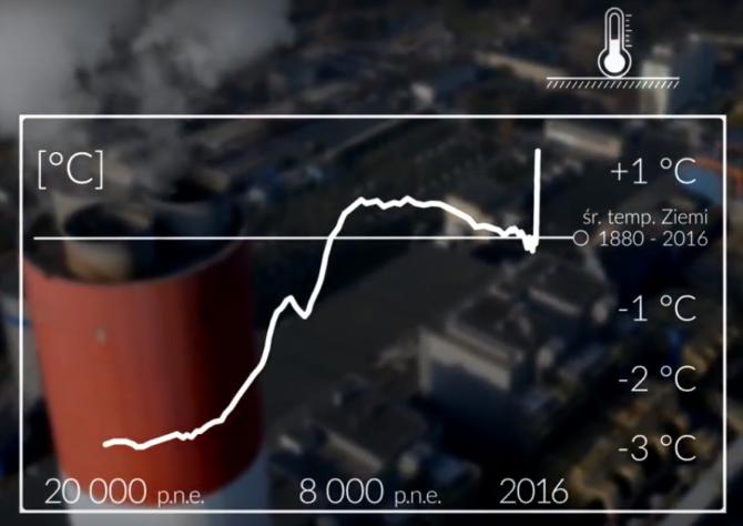 zmiany klimatyczne wzrost temperatury