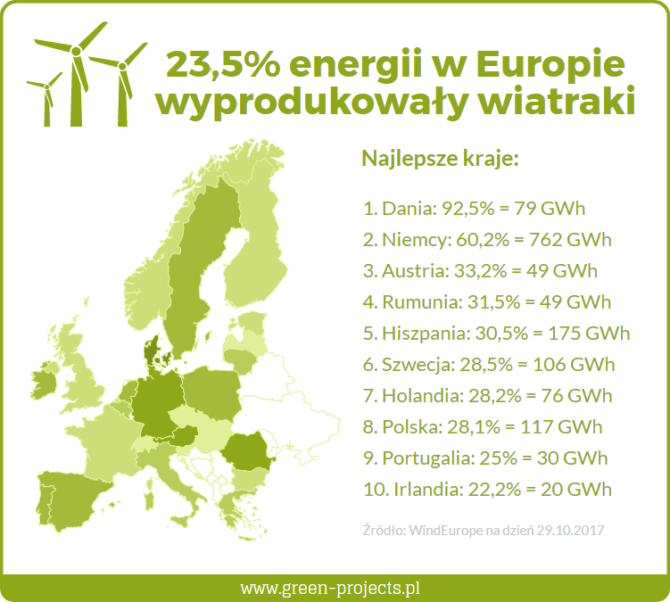 OZE wiatraki Polska grafika Green Projects