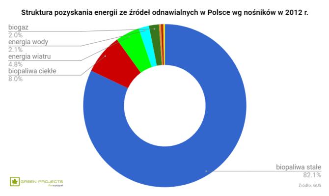 energia OZE nośniki Polska 2012