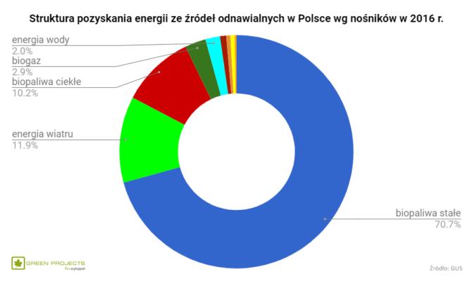 energia OZE nośniki Polska 2016