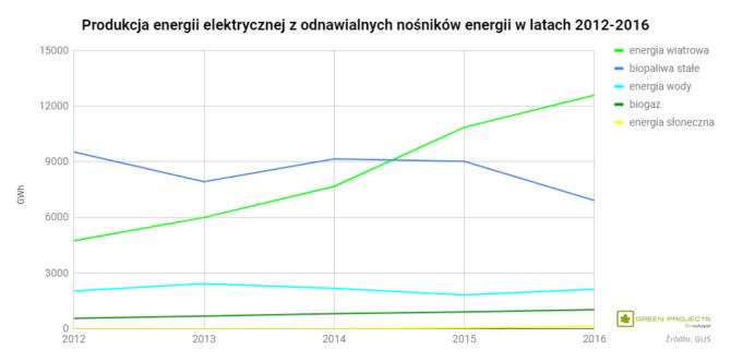 energia elektryczna OZE Polska 2012-2016