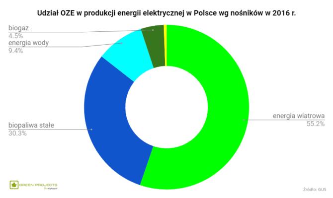 udział OZE energia elektryczna Polska 2016