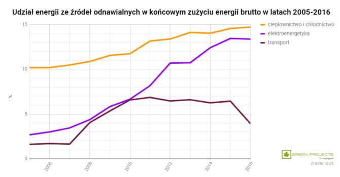 udział OZE końcowe zużycie energii Polska 2005-2016 (2)