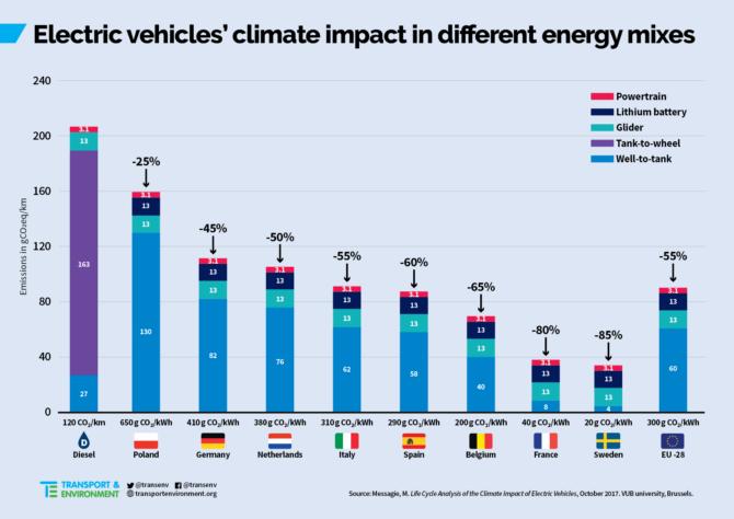 Ekologiczny koszt wyprodukowania i użytkowania auta elektrycznego w stosunku do samochodu z silnikiem diesla
