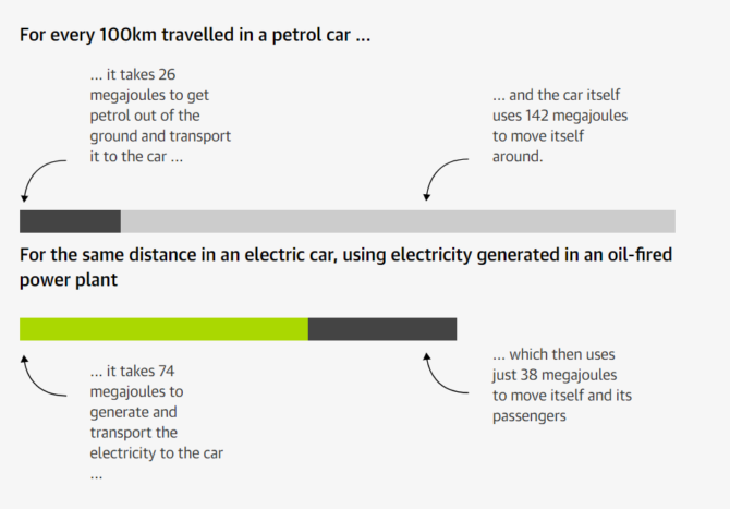 energia auto elektryczne ile