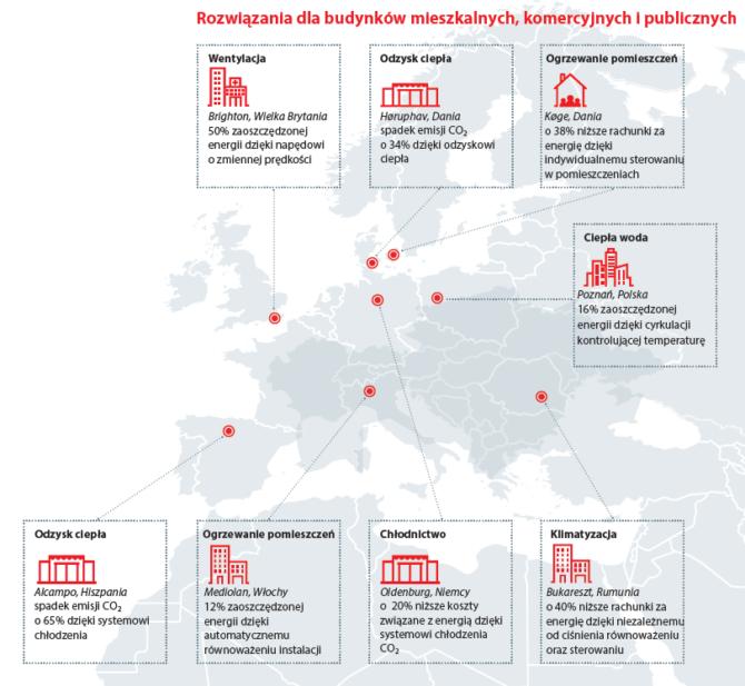 energoszczędne budynki przykłady modernizacji energetycznych