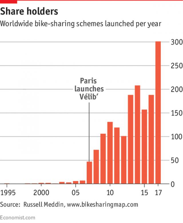rower miejski rozwój the economist