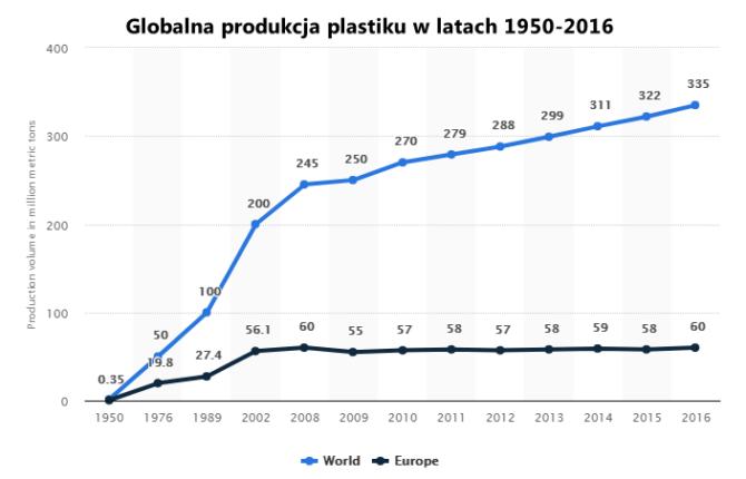 zanieczyszczenie plastikiem globalna produkcja wykres