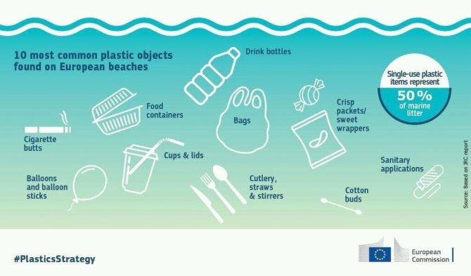 jednorazowe plastiki europa najpopularniejsze odpady