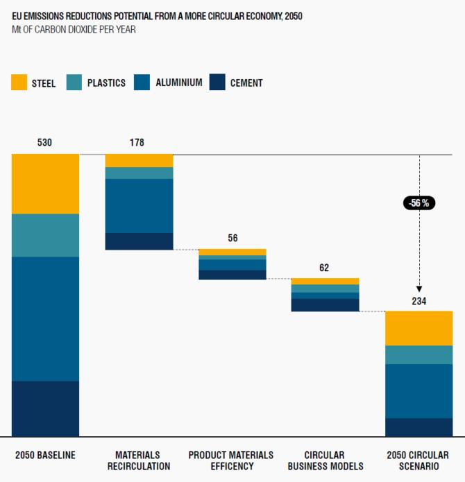 gospodarka w obiegu zamkniętym przemysł redukcja emisji