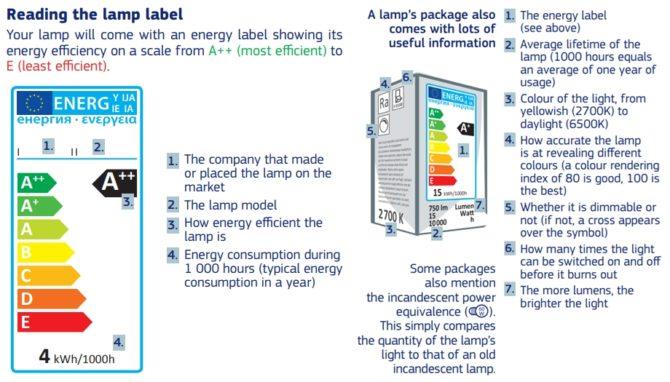 jak dobrać oświetlenie LED etykieta