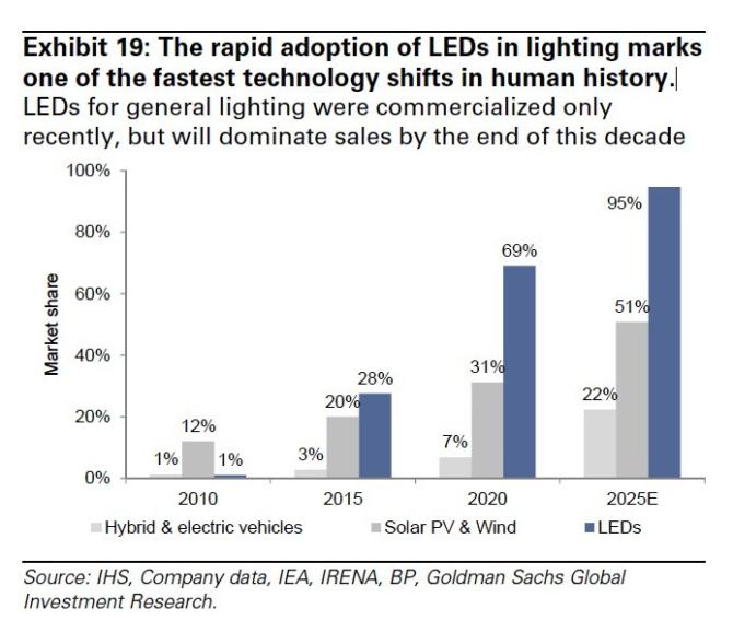 oświetlenie LEDowe udział rynkowy