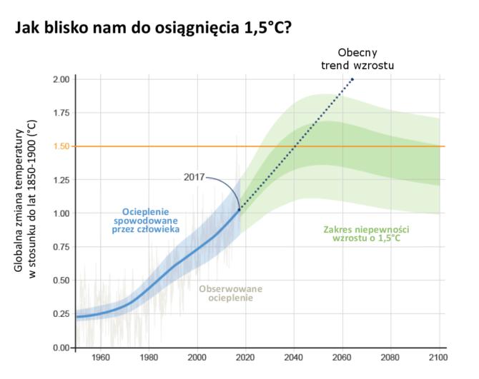 klimatyczna-katastrofa-globalne-ocieplenie-wzrost-temperatury-ipcc
