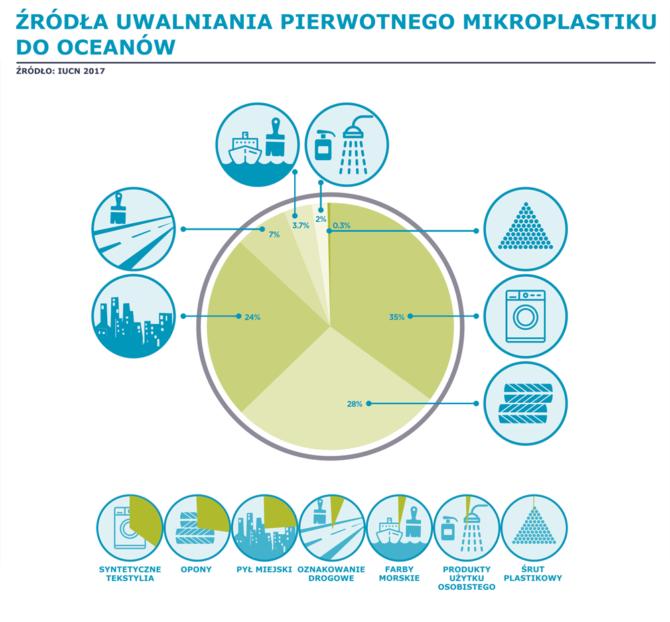 mikroplastik pierwotny zrodla IUCN 2017