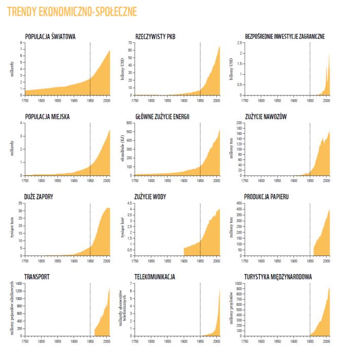 trendy-ekonomiczno-spoleczne-raport-wwf-2018