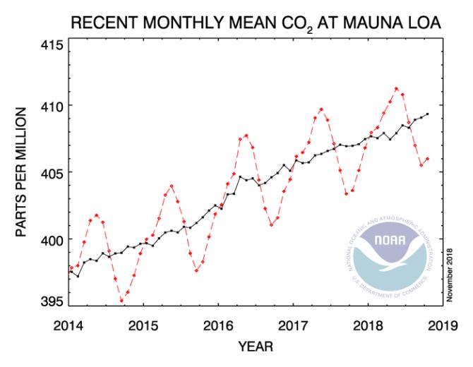 stezenie co2 ppm trend manua loa noaa 2018