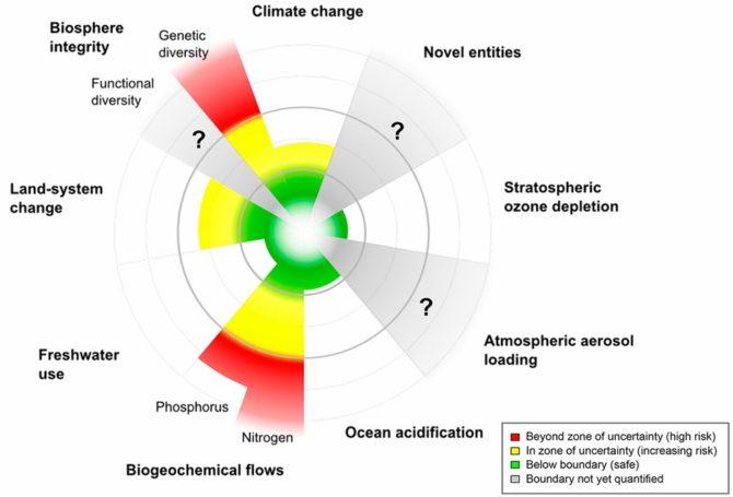 zagrozenia-dla-srodowiska-planet-boundaries