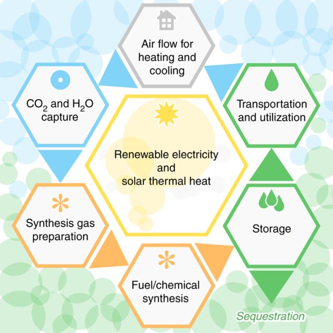 5-eko-pomyslow-klimatyzatory-pochlaniajace-co2-koncepcja