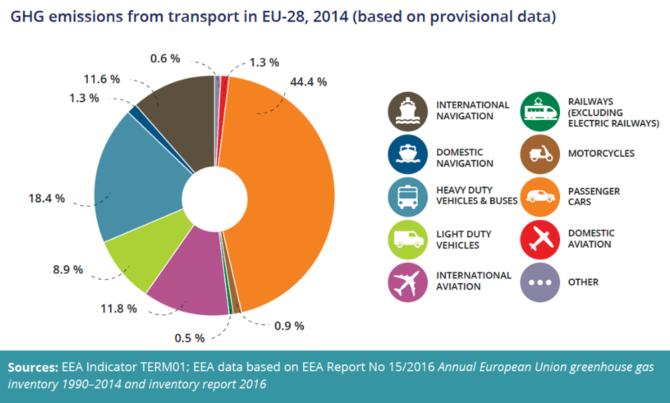 emisje CO2 rodzaje transportu EEA
