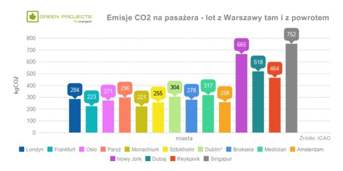podróżowanie samolotem emisje CO2 miasta