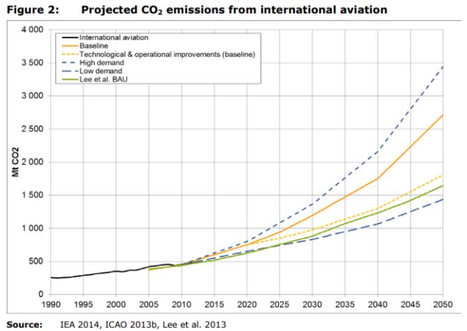 latanie-samolotem-przewidywane-emisje-CO2